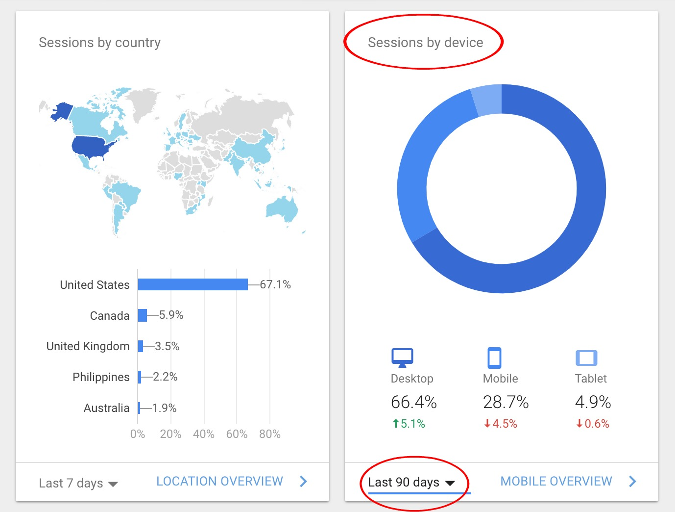 Use Custom Sidebars to Increase Affiliate Income and Start with Google Analytics