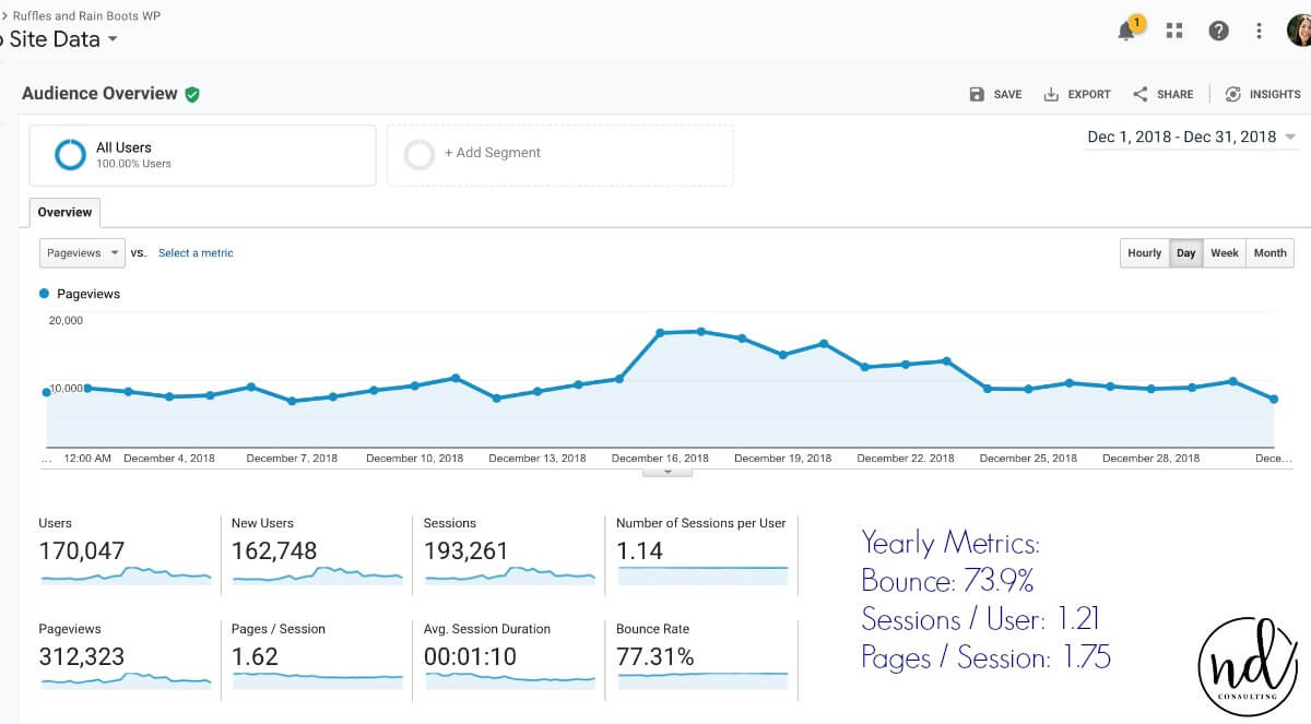 Google analytics data for rapid growth in a non niche website